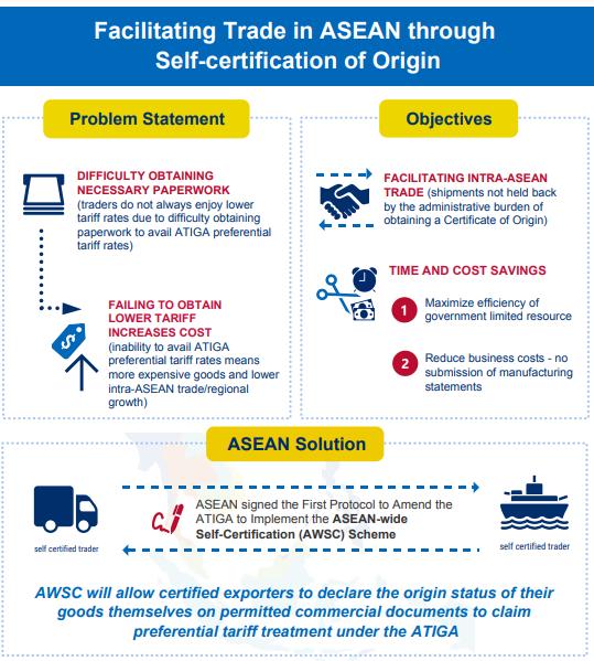 ASEAN Self Certification exporters